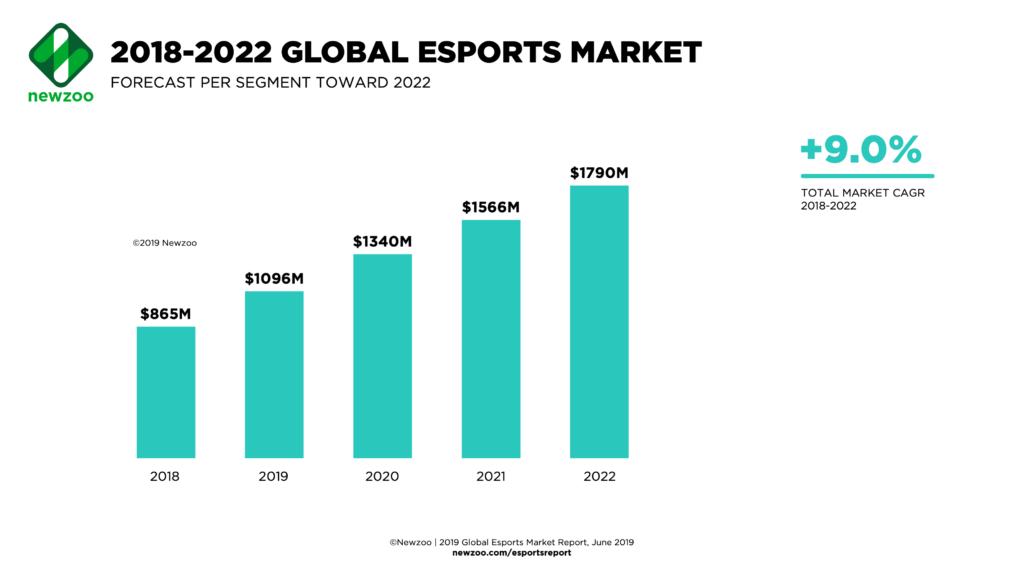 esport aktier marknaden